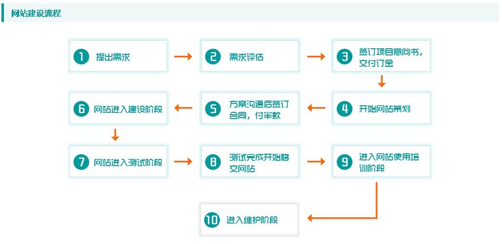 建站流程.jpg